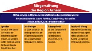 Säulen der Bürgestiftung Achern un der Region